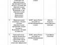 analiz_uchastiya_v_konkursah2018-4