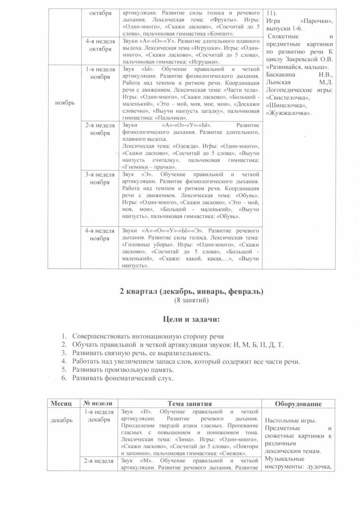 programma_soc_ped_napravlennosi_govorushka_2018.pdf-4