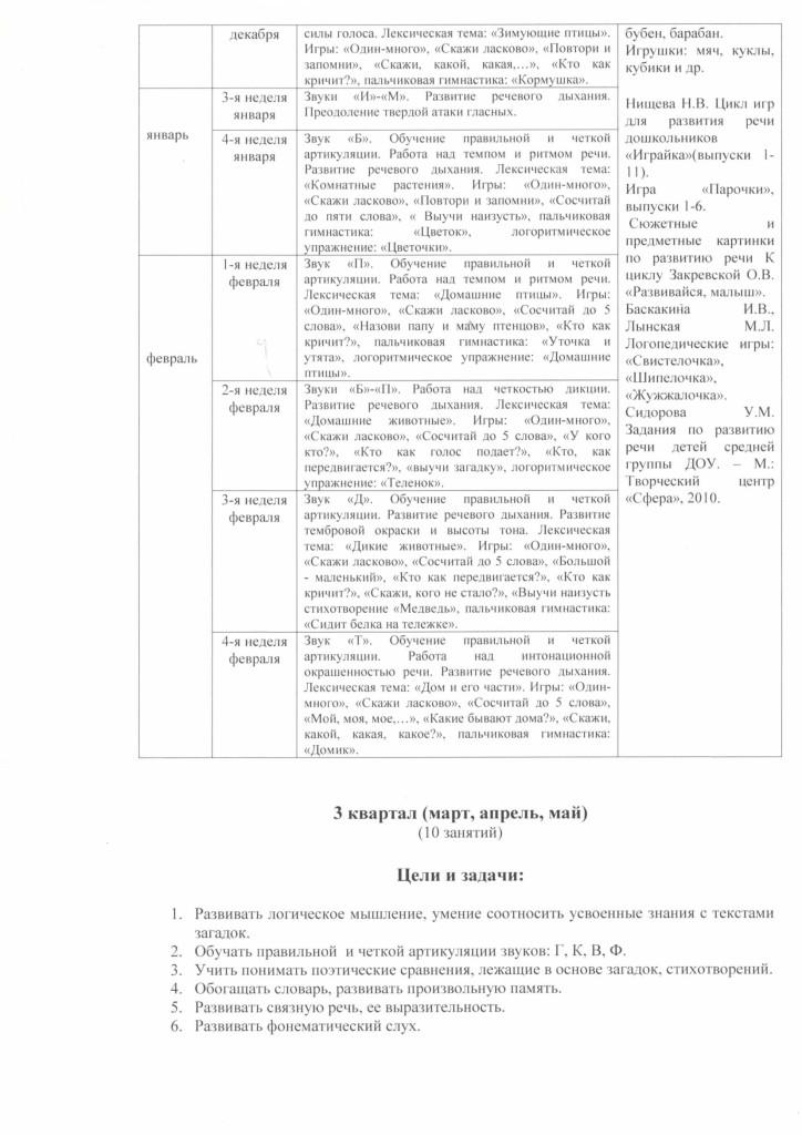 programma_soc_ped_napravlennosi_govorushka_2018.pdf-5