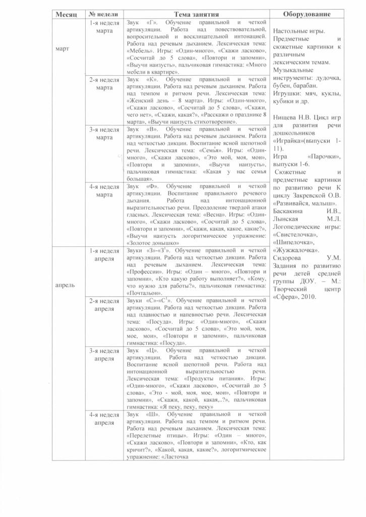 programma_soc_ped_napravlennosi_govorushka_2018.pdf-6