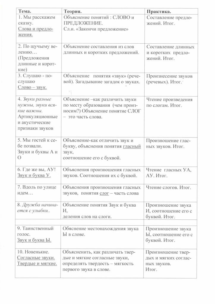 programma_soc_ped_napravlennosi_gramoteika_2018-09