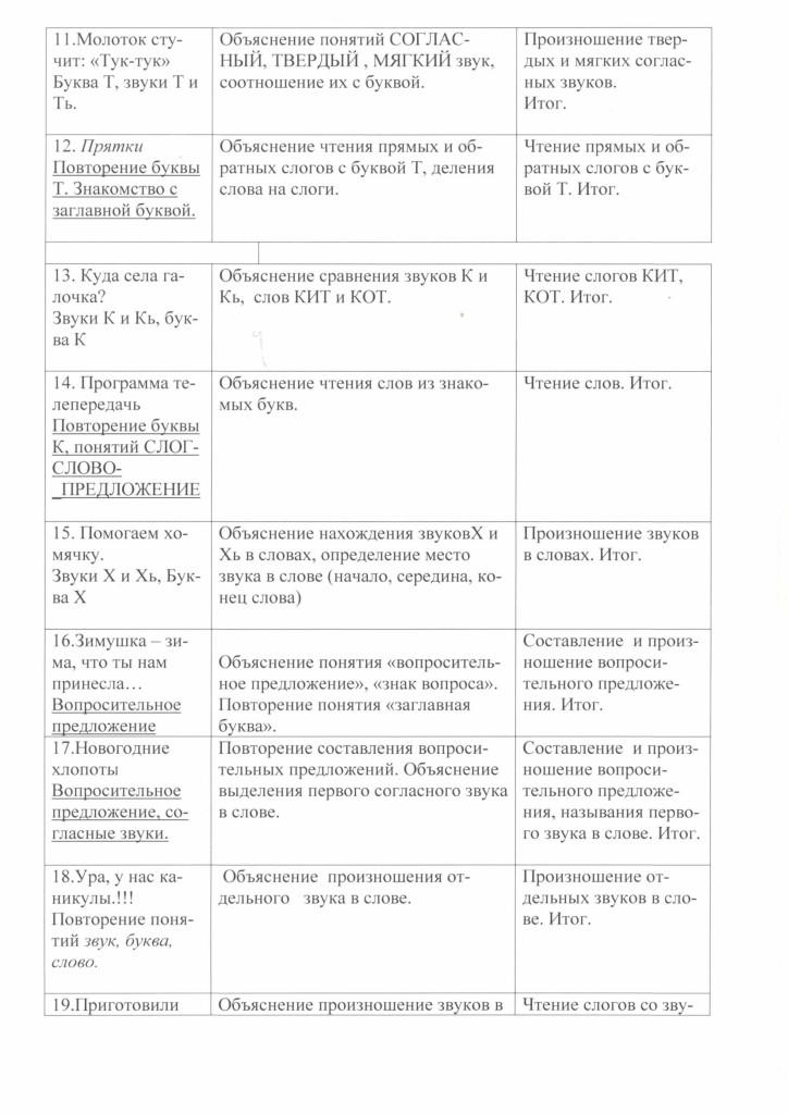 programma_soc_ped_napravlennosi_gramoteika_2018-10